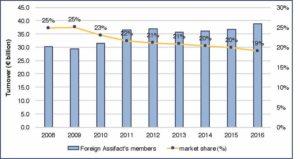 AIBE 2017 - Fig. 25 - Andamento del turnover e della quota di mercato degli operatori esteri (in miliardi di € e in %)