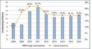 AIBE 2017 - Fig. 26 - Andamento del montecrediti e della quota di mercato degli operatori esteri (in miliardi di € e in %)